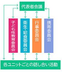 子どもの主体性を育む活動フローチャート